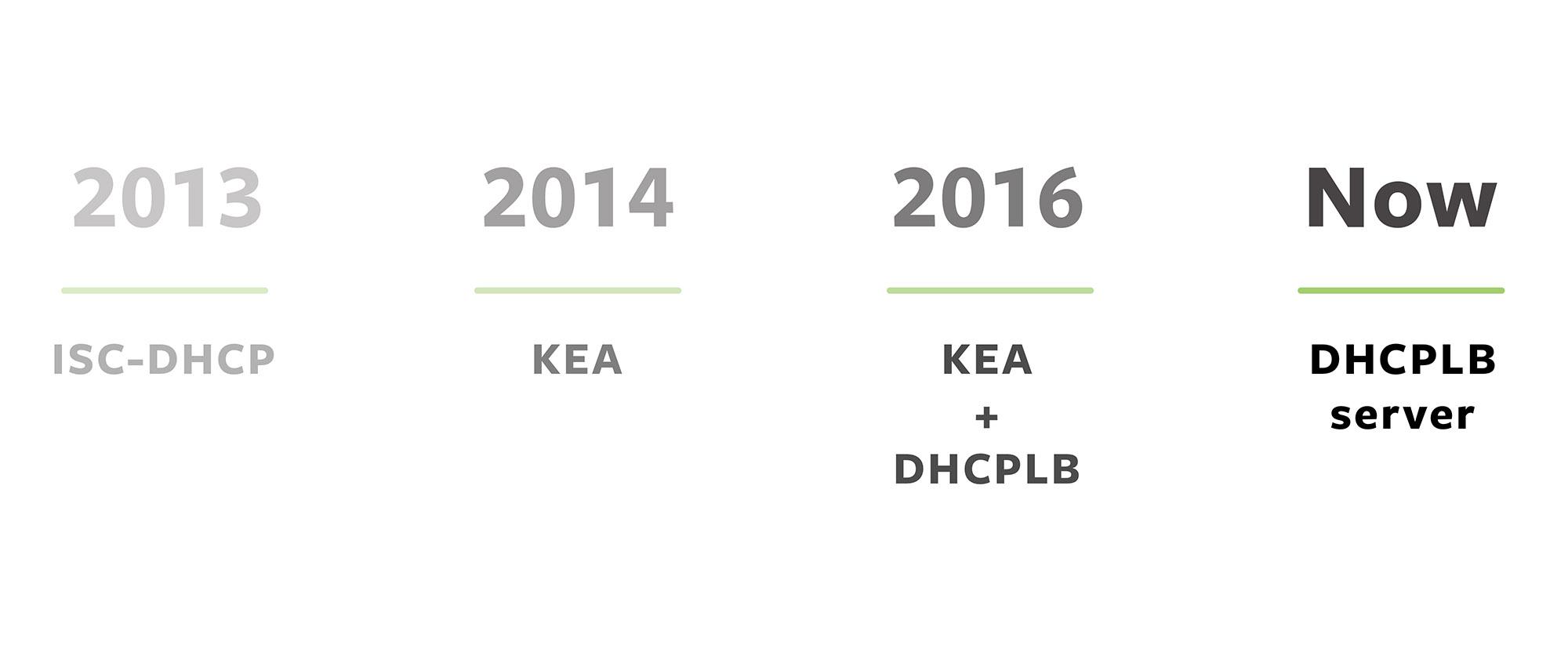 Evolution of Facebook's DHCP Infrastructure