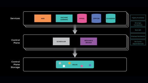 Delos: Simple, flexible storage for the Facebook control plane