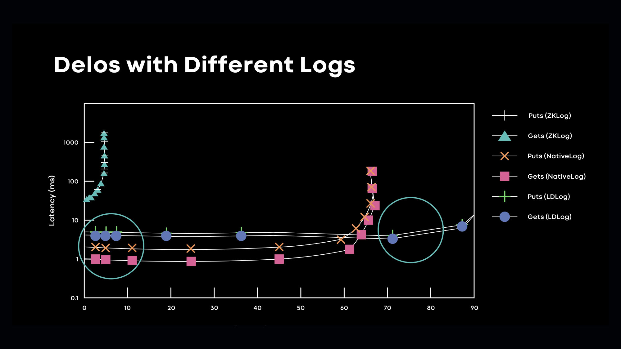 We dynamically switch between the disaggregated LogDevice ordering layer and the converged native log ordering layer based upon latency SLAs.
