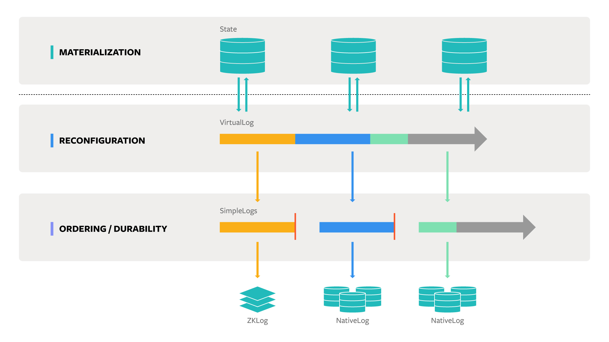 Delos is designed around the novel abstraction of a VirtualLog, a type of distributed shared log. Individual servers maintain consistency for local copies of state via the VirtualLog. To modify