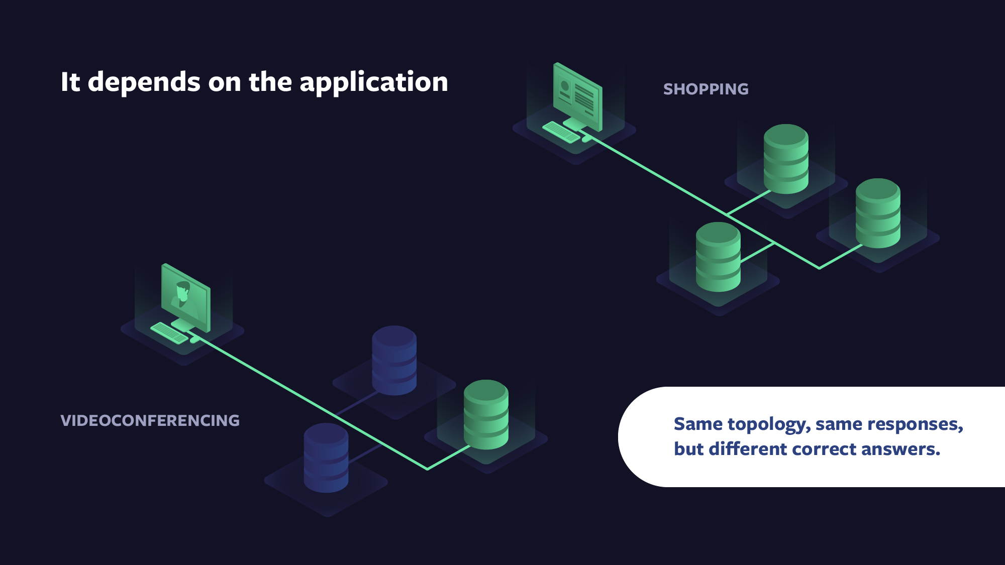The correct answer to this question depends on the particularities of the application and its required trade-offs. For instance, when video-conferencing with your family, the correct trade-offs are very different from when executing an online shopping transaction. OIL+VCache on Facebook Engineering