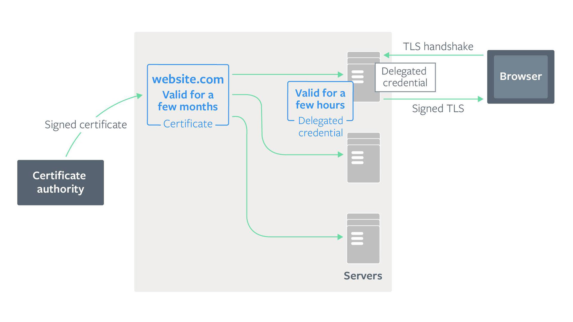 Delegated credentials: Improving the security of TLS certificates