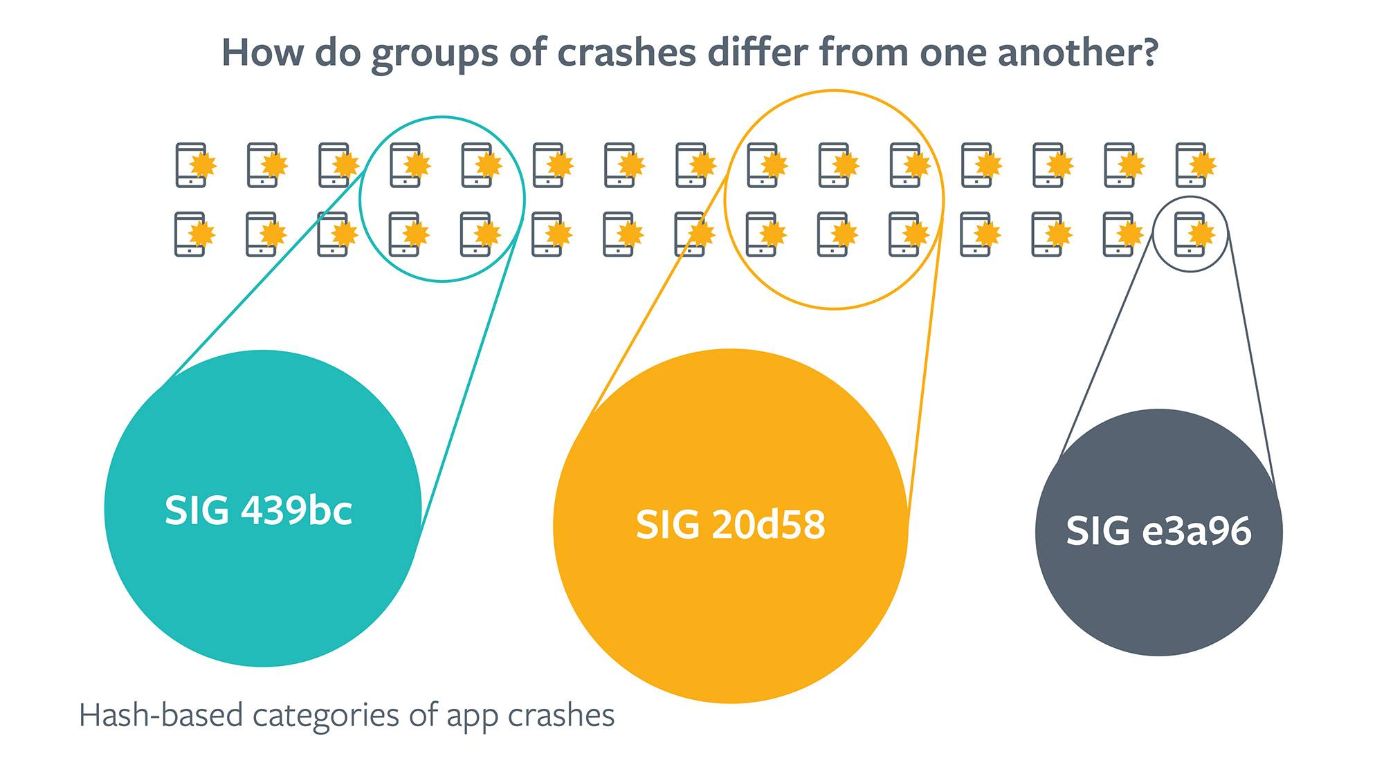 hash-based categories of app crashes