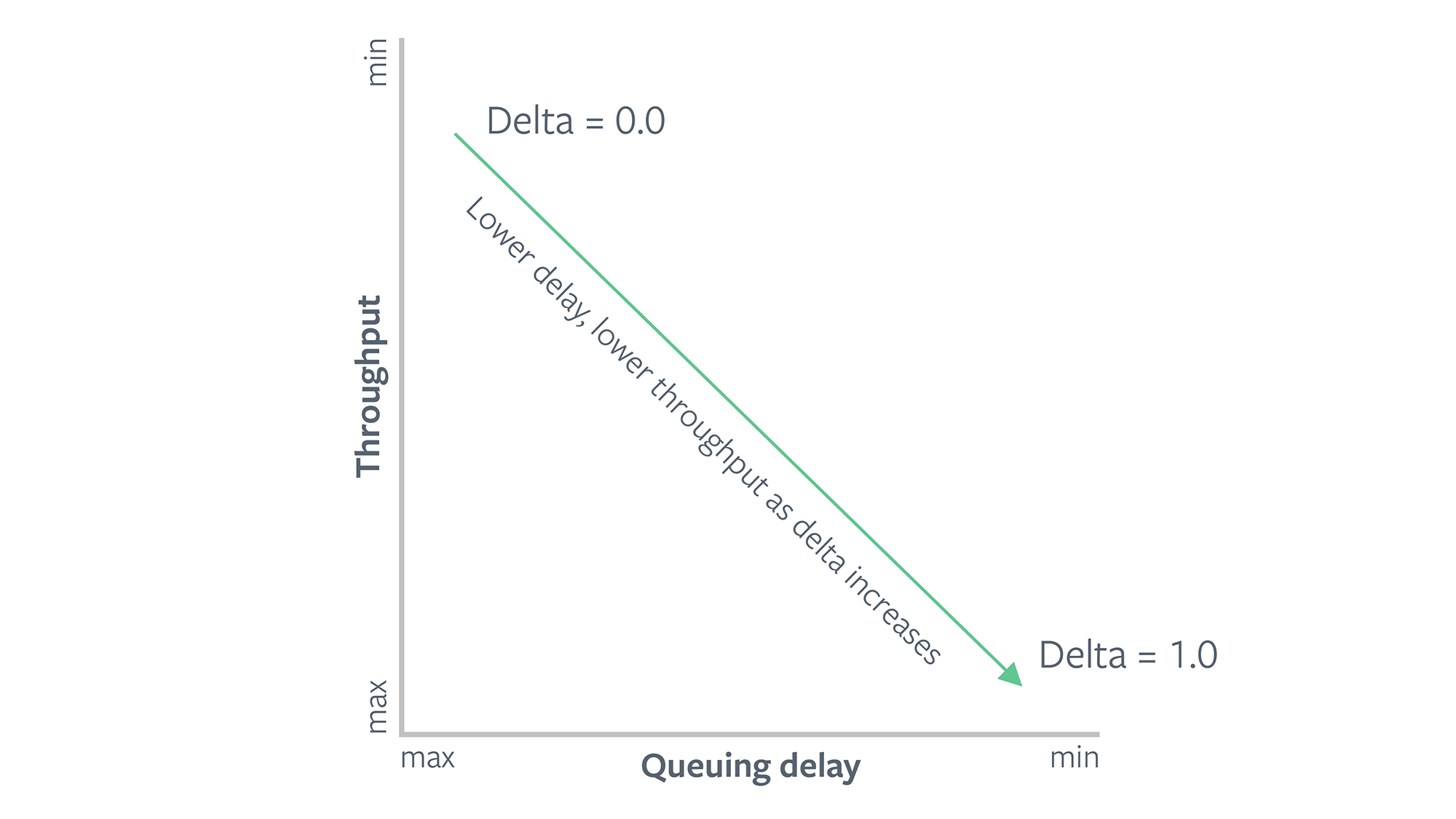 A higher value of delta makes COPA more sensitive to delays and provides lower throughput. A lower value of delta will provide more goodput at the cost of incurring more delays.