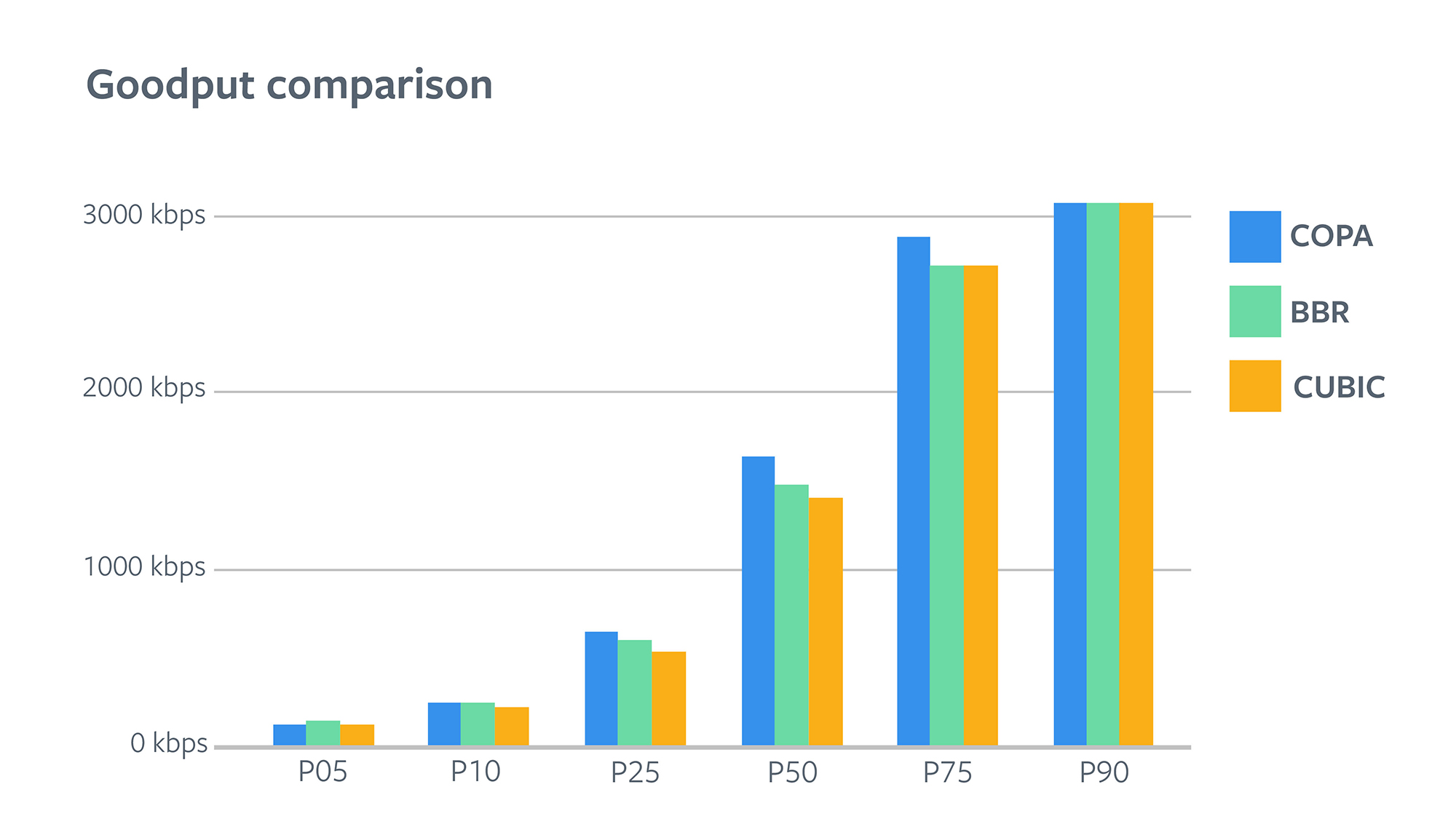 Goodput comparison
