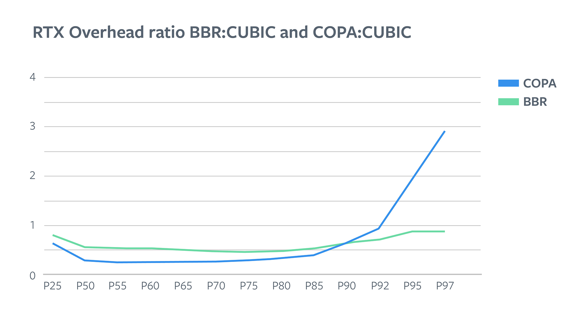 RTX overhead ratio BBR:CUBIC and COPA:CUBIC