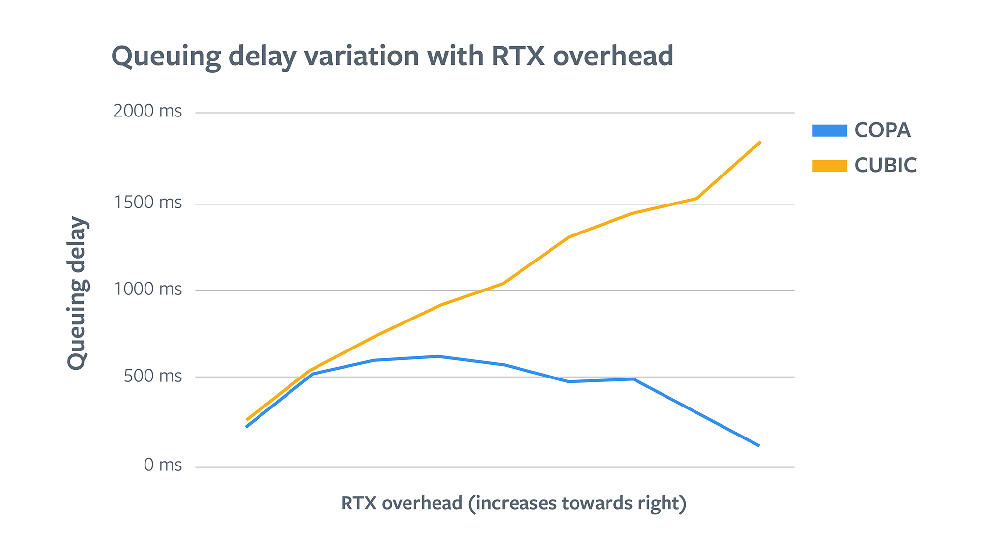 Queueing delay variation with RTX overhead