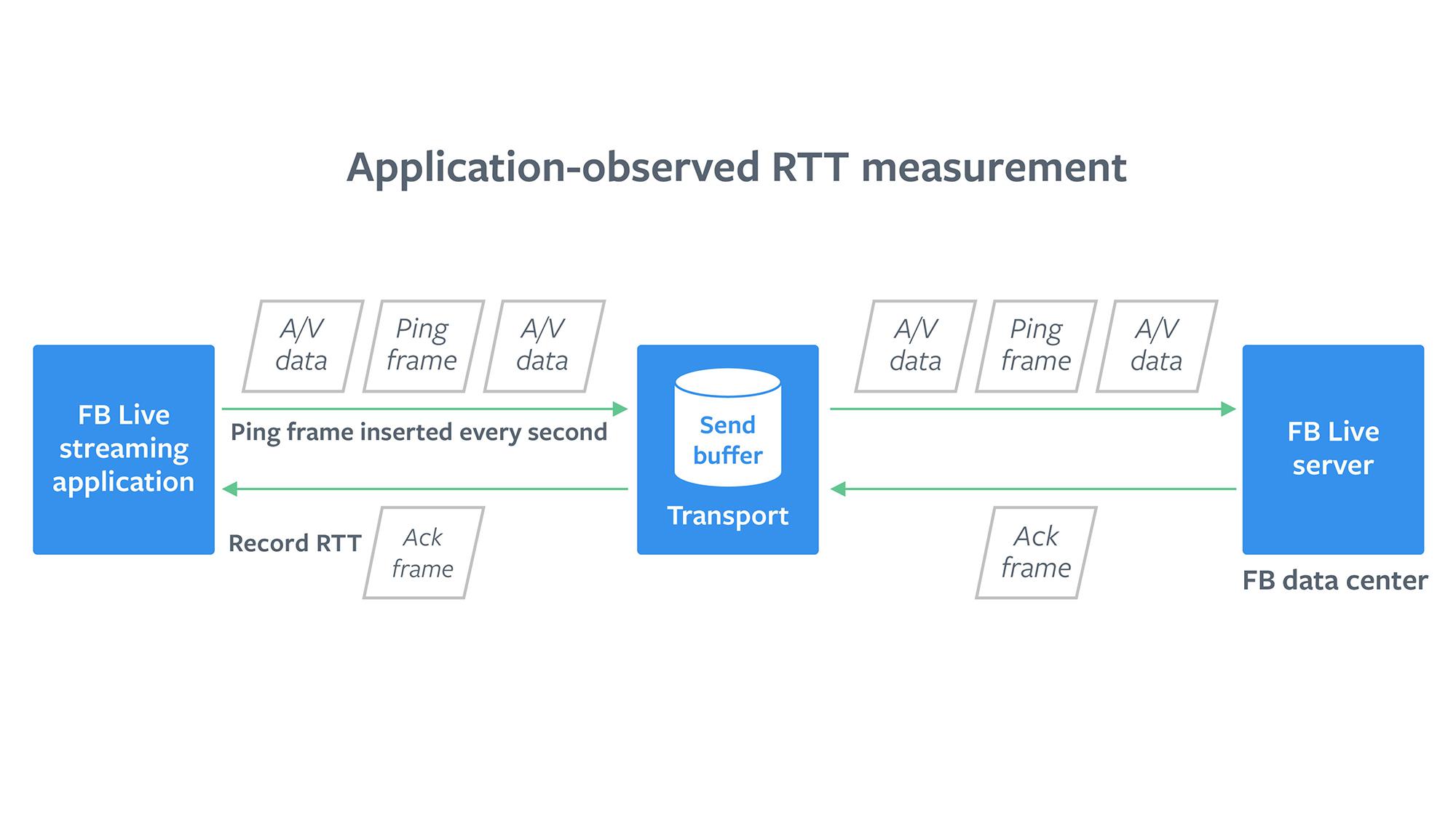 Application observed RTT measurement