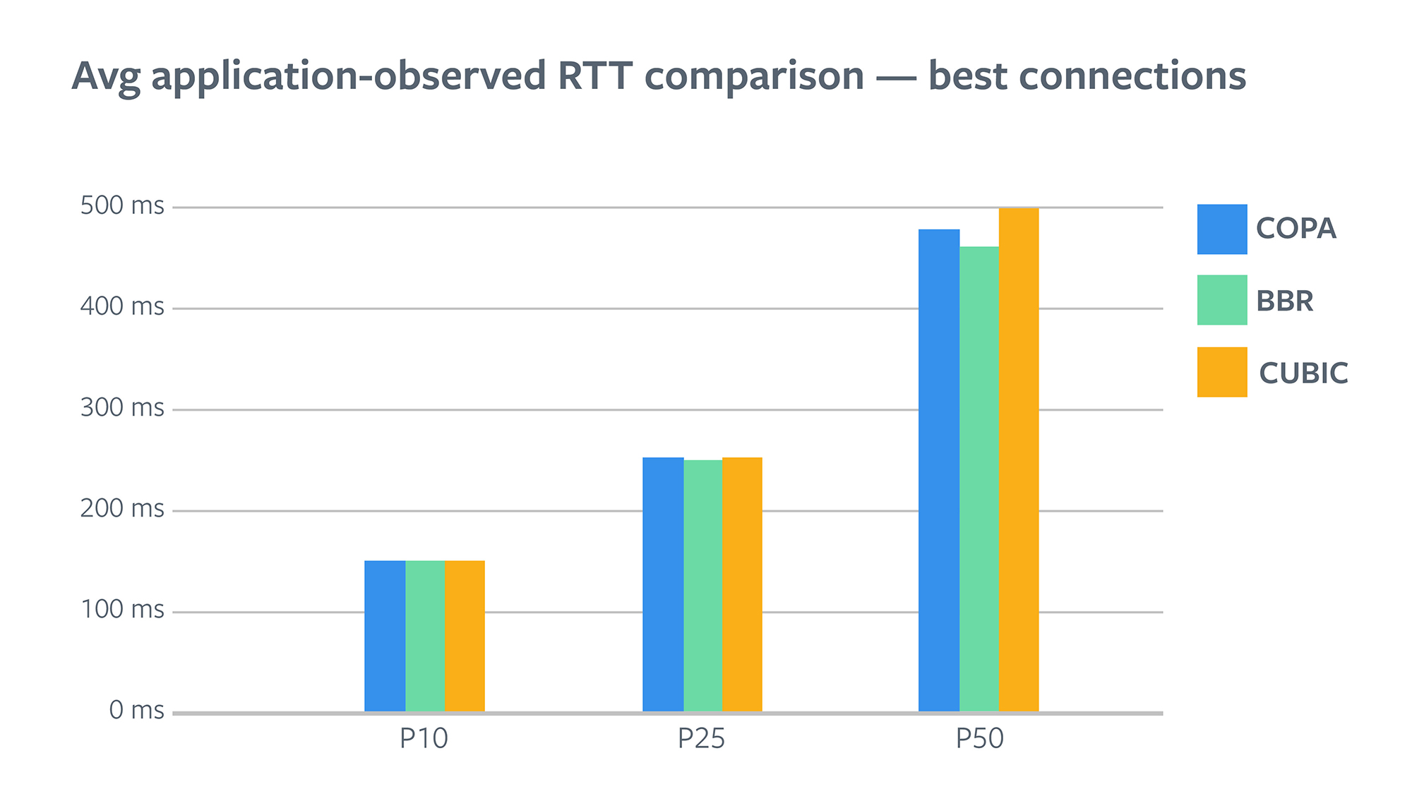 Average application observed RTT comparison - best connections