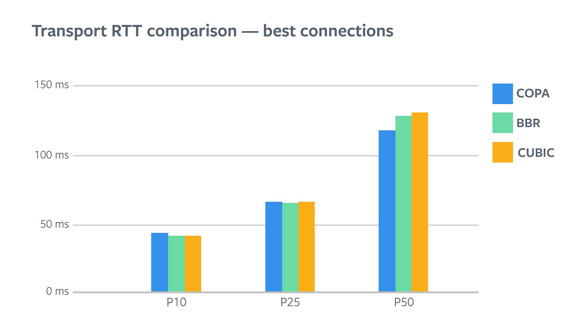 Transport RTT comparison - best connections