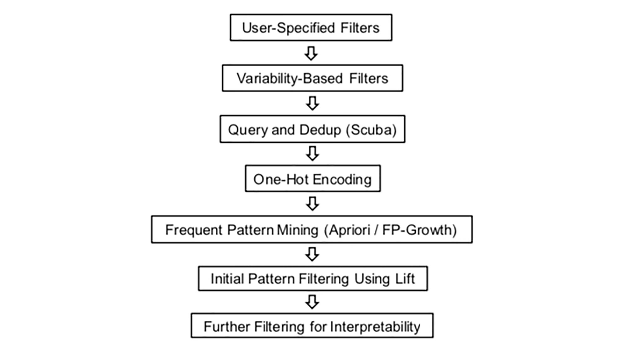 The proposed framework for the fast dimensional analysis.