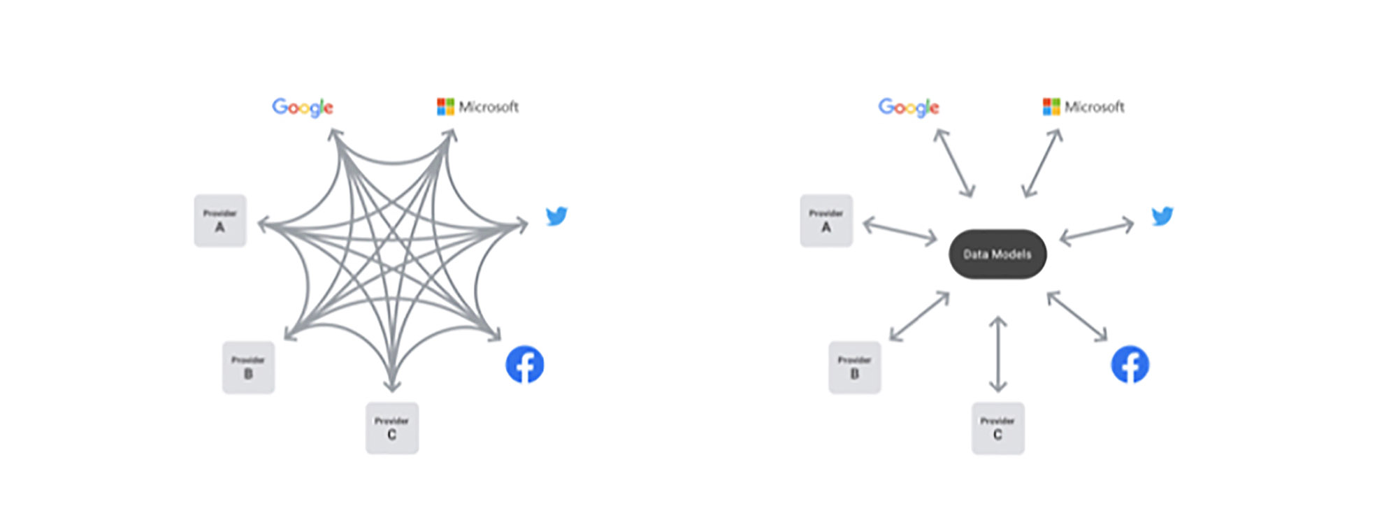Data-Flow Prinzip (Quelle: Facebook)