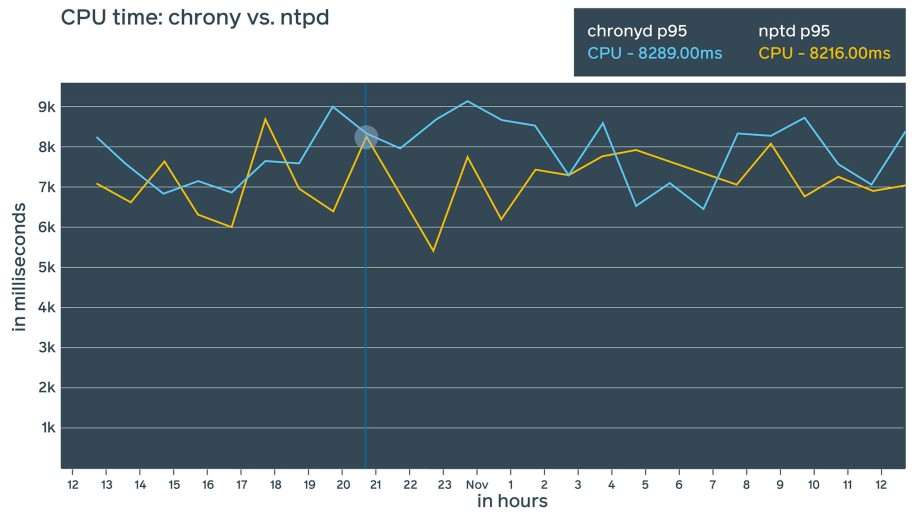 From a resource consumption perspective, we found ntpd and chrony to be fairly similar, though chrony seems to consume slightly less RAM (~1 MiB difference).