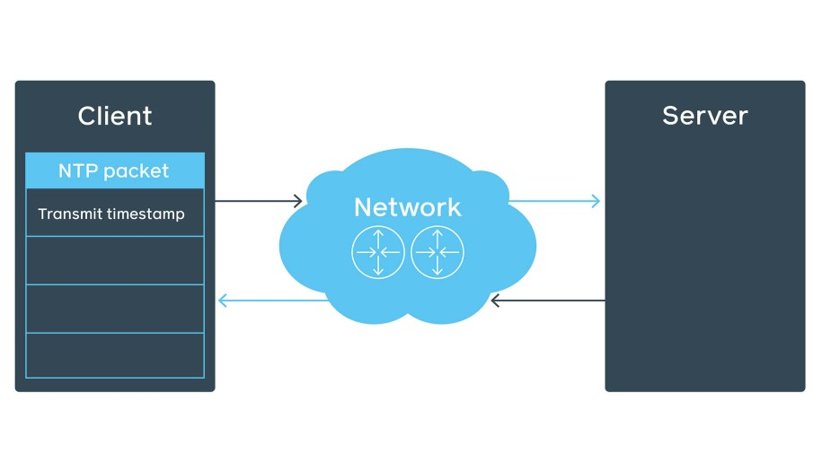 the NTP packet structure in the NTP client-server communication over network