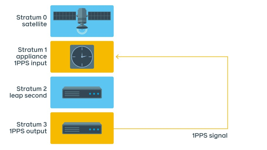 A better test involves connecting 1PPS output of the test server back into 1PPS input of the Stratum 1 device itself and monitoring the difference.