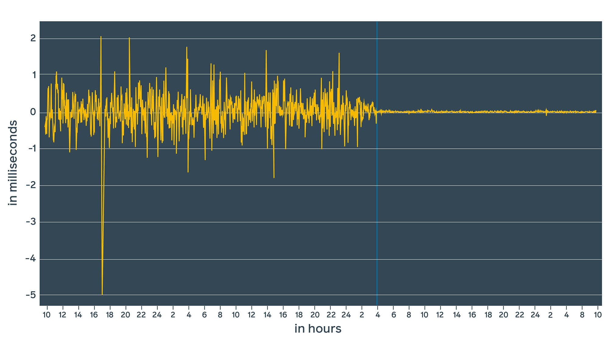 The vertical blue line represents the moment when ntpd was replaced with chrony. With ntpd, we were in the range of +/-1.5 ms. With chrony, we are in the range of microseconds.
