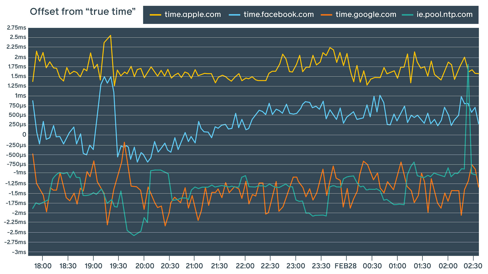 Facebook public NTP service compared to other well-known public NTP service providers
