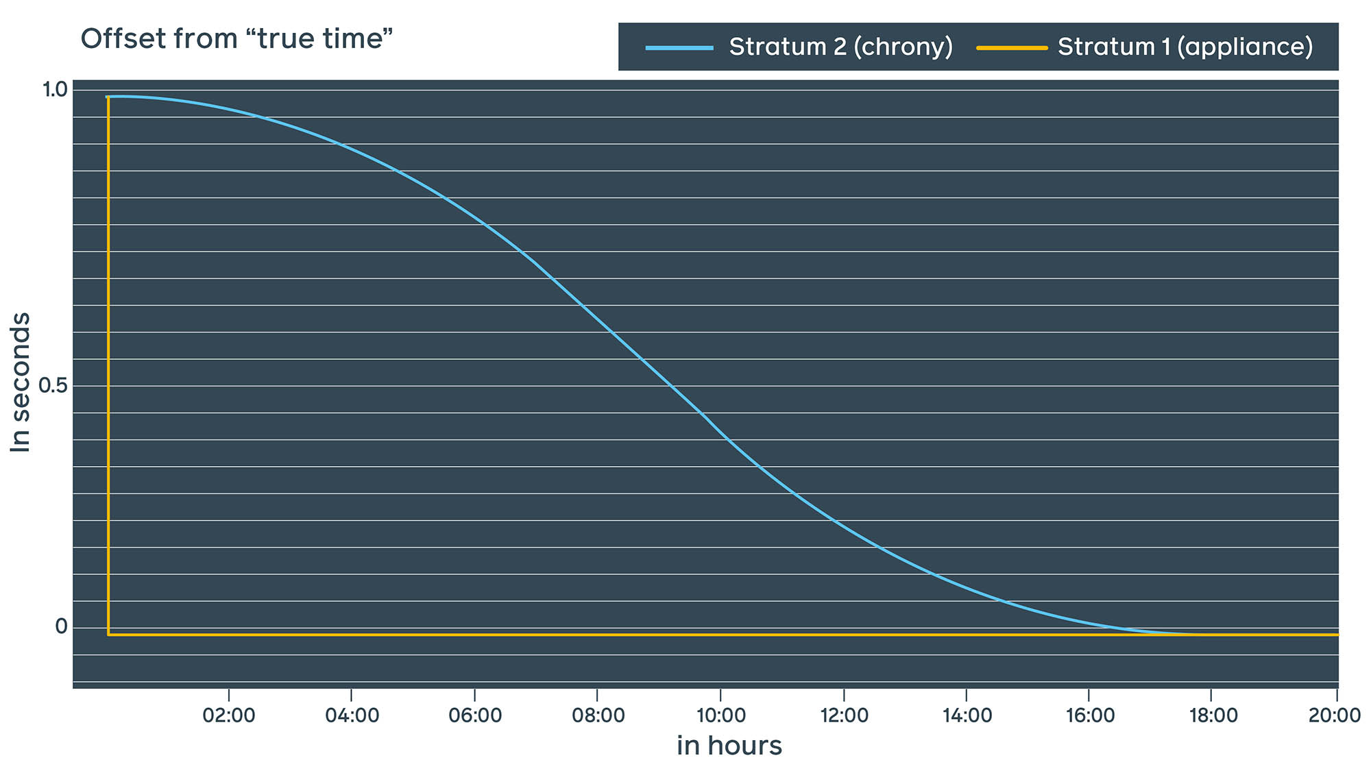 With Facebook public NTP, we decided to go with the chrony approach and smear the leap second after the event over approximately 18 hours.