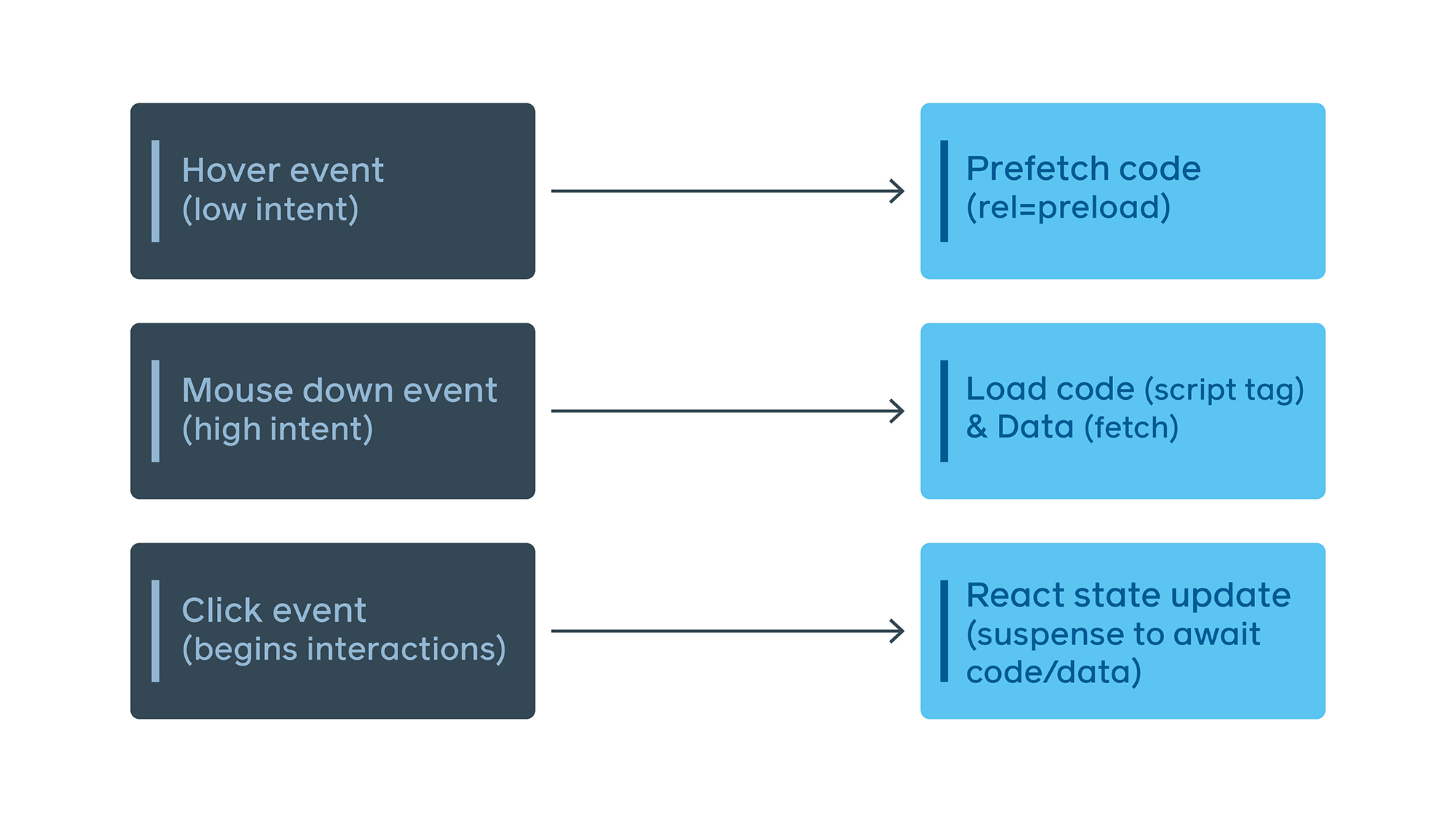 We kick off fetches early, preloading on hover or focus, and fetching on mousedown. This example is specific to desktop, but other heuristics can be used for touch devices.