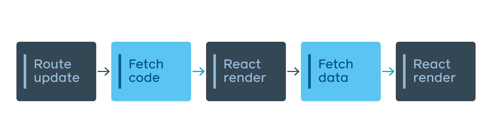 """A """"traditional"""" React/Relay app with lazy loaded routes results in two round trips."""
