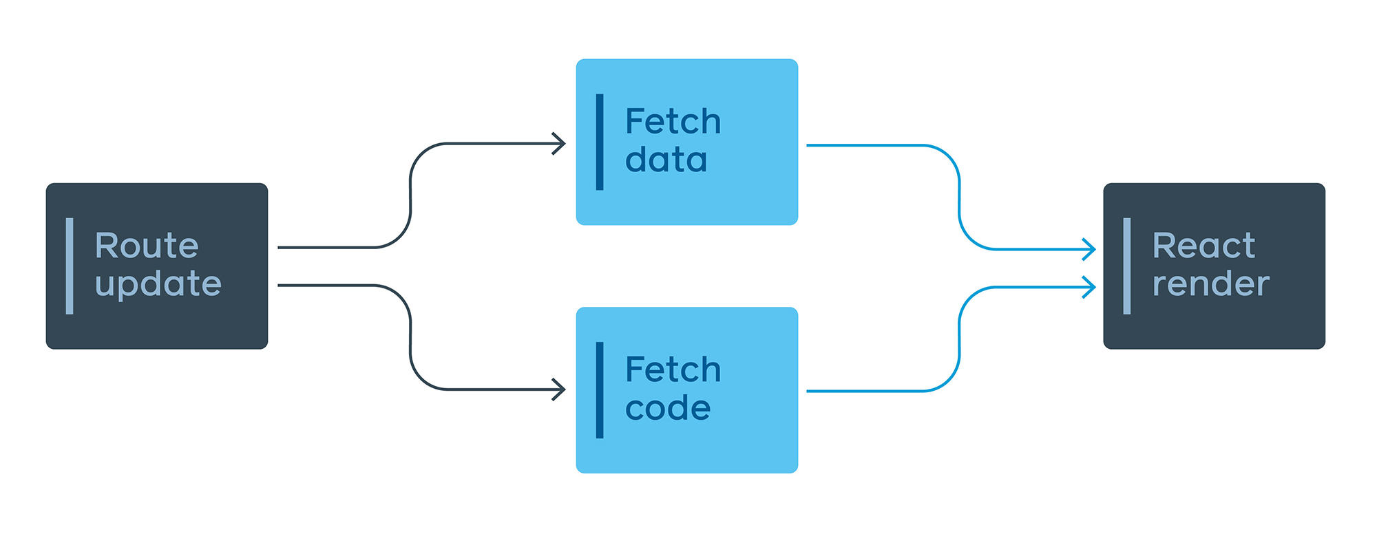 Code and data are fetched in parallel, allowing us to download these in a single network round trip.