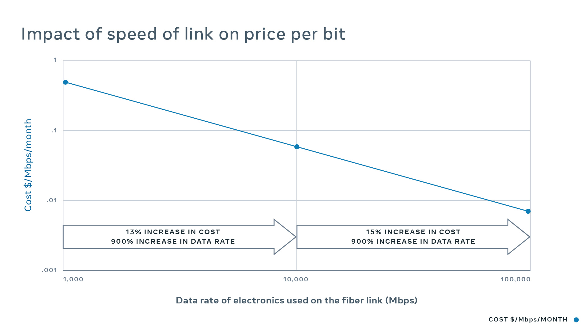 Aerial fiber deployment: Chart shows how the price of a unit of data capacity falls as the speed of the link is increased due to the cost increasing by a smaller rate than the corresponding speed increase