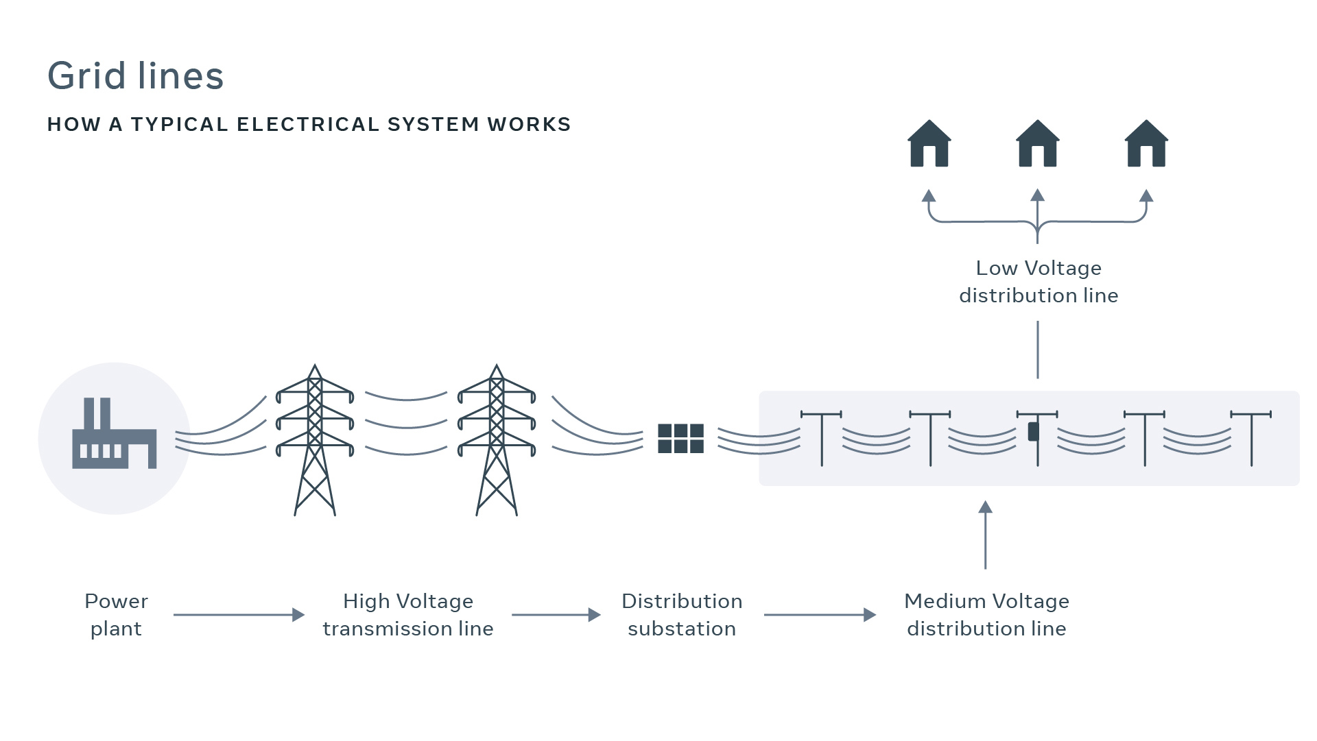 Making aerial fiber deployment faster and more efficient by deploying fiber on live electrical grid lines