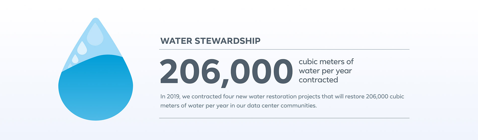We're investing in water restoration projects that will replenish 206,000 cubic meters (55 million gallons) of water per year.