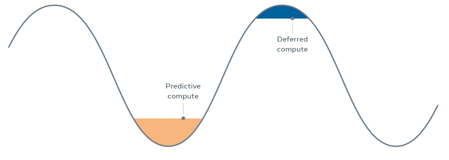 Time shifting reduces on-demand capacity during peak hours and utilize the computing resource during off-peak times.
