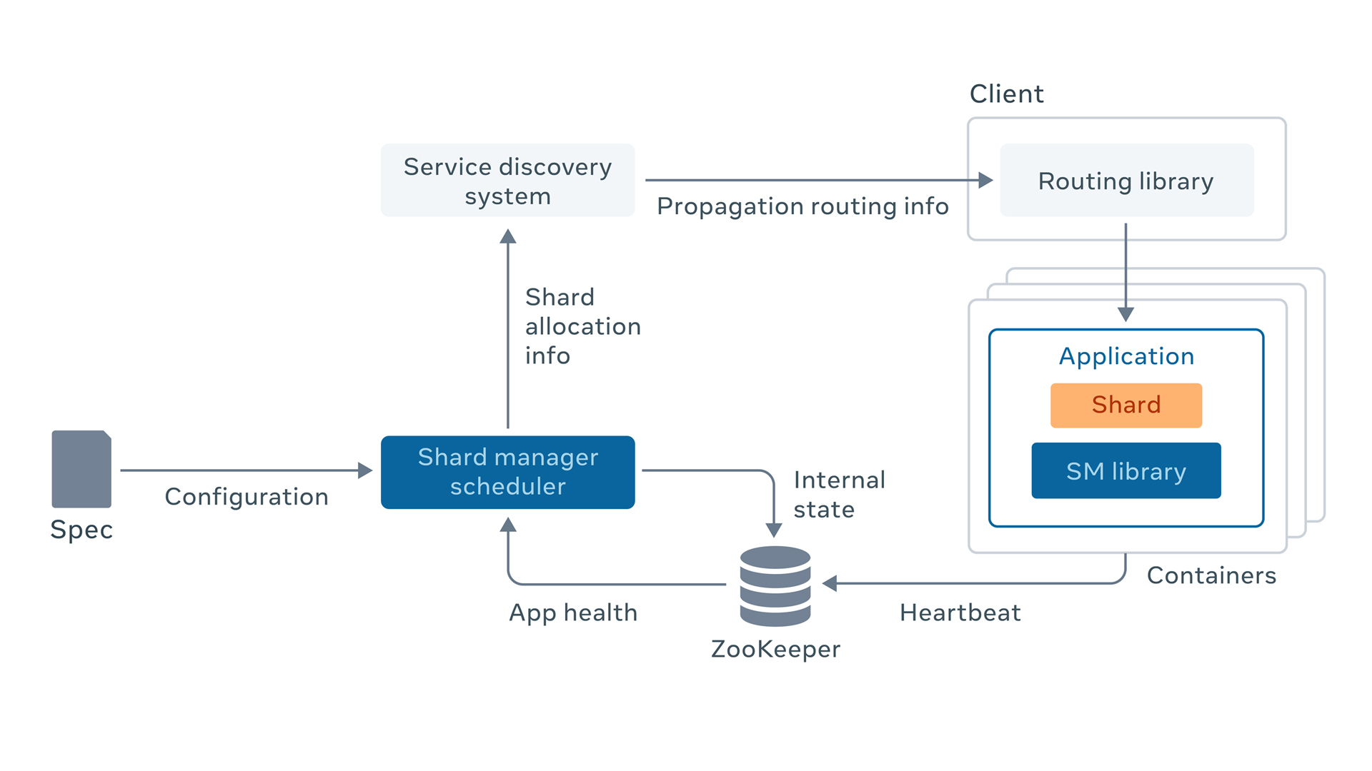 Scaling services with Shard Manager
