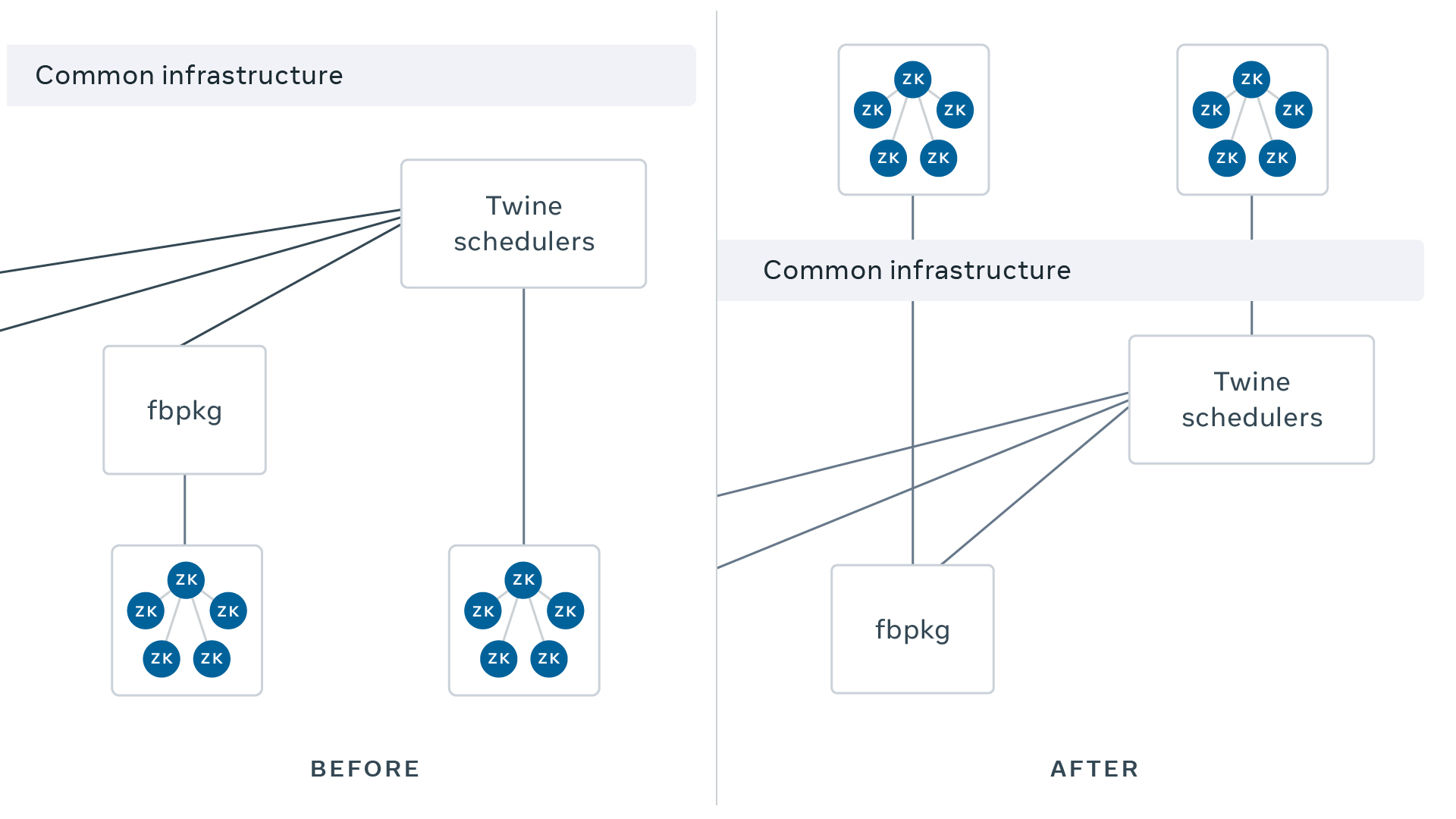 Containerizing ZooKeeper with Twine: Powering container orchestration from within
