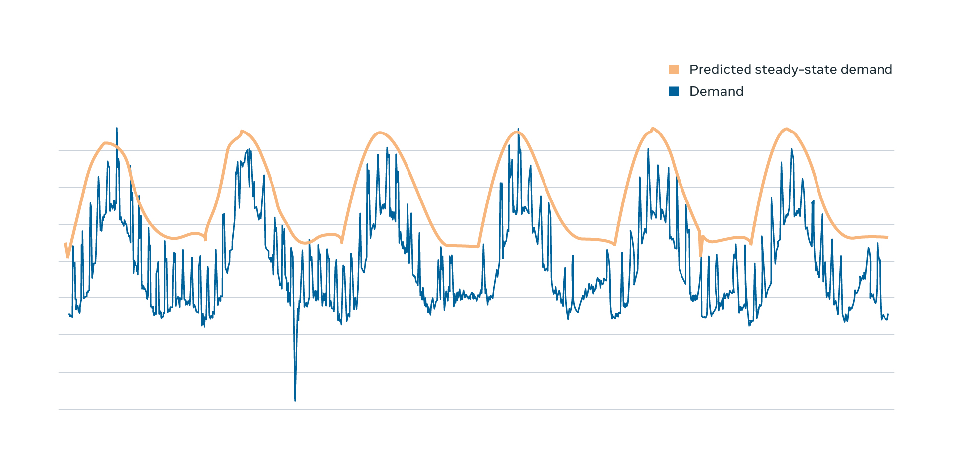 The demand for the web tier (blue line) and the predicted steady-state demand (orange line). The predicted demand is stable, reducing high order terms, but closely follows the actual demand pattern.