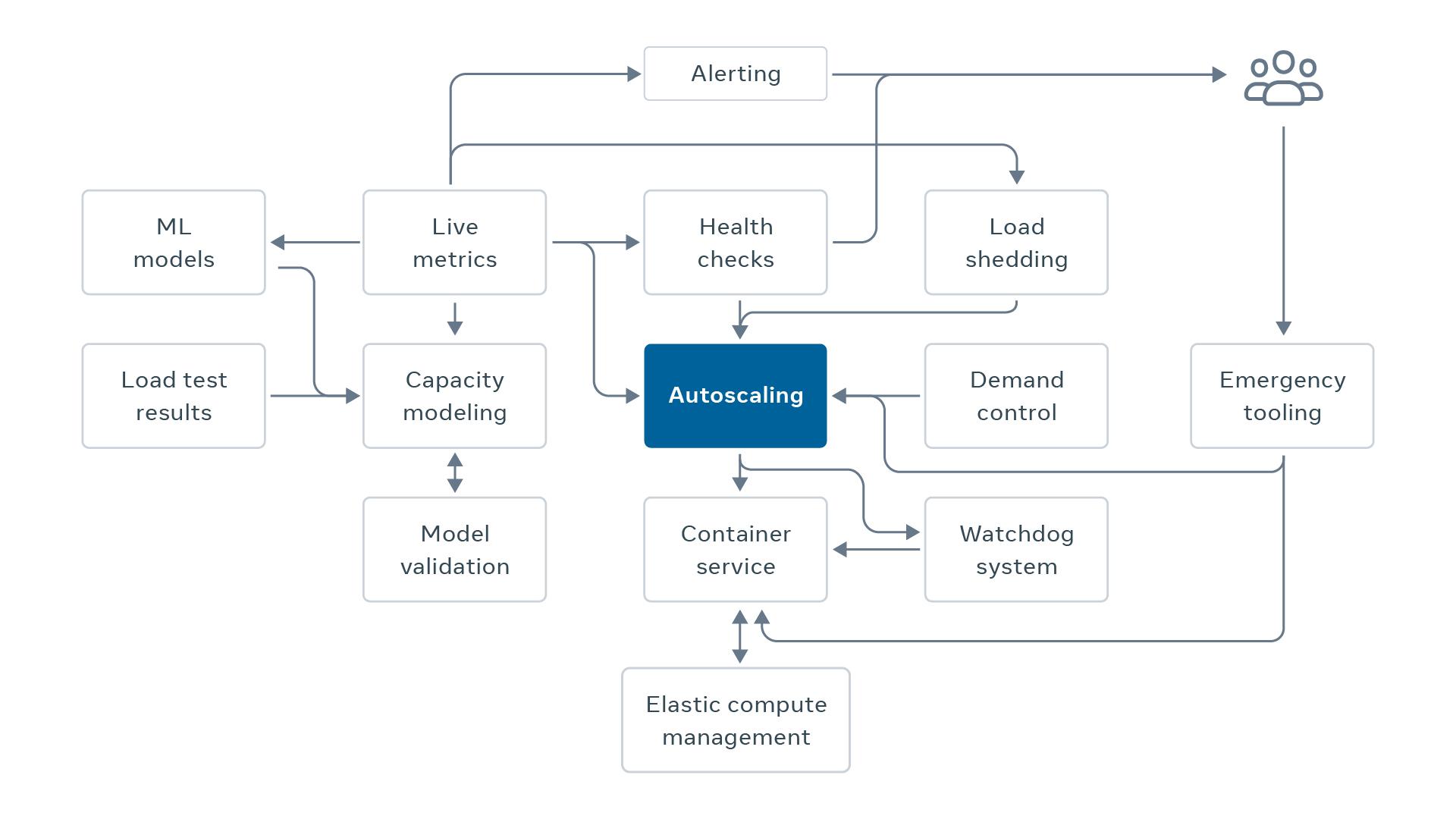 Throughput Autoscaling diagram