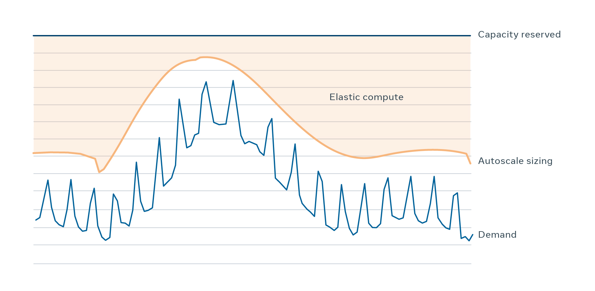 The actual demand for the web tier (blue line), the dynamic size of the web tier based on autoscale-predicted disaster demand (orange line), and the total capacity reserved for the web tier (dark blue). The count of servers calculated as difference between the dynamic size and the reserved capacity (orange area) is the capacity that goes into the elastic compute pool and can be used by other workloads until the web tier needs them back.