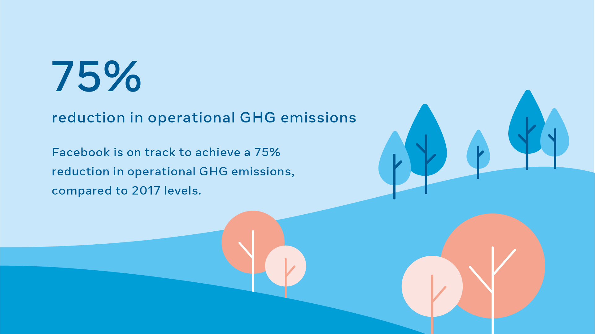 We're on track to achieve a 75 percent absolute reduction in greenhouse gas (GHG) emissions