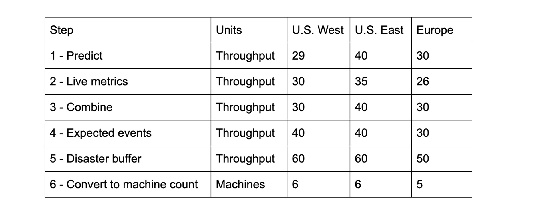 Table showing the steps to determine throughput autoscaling