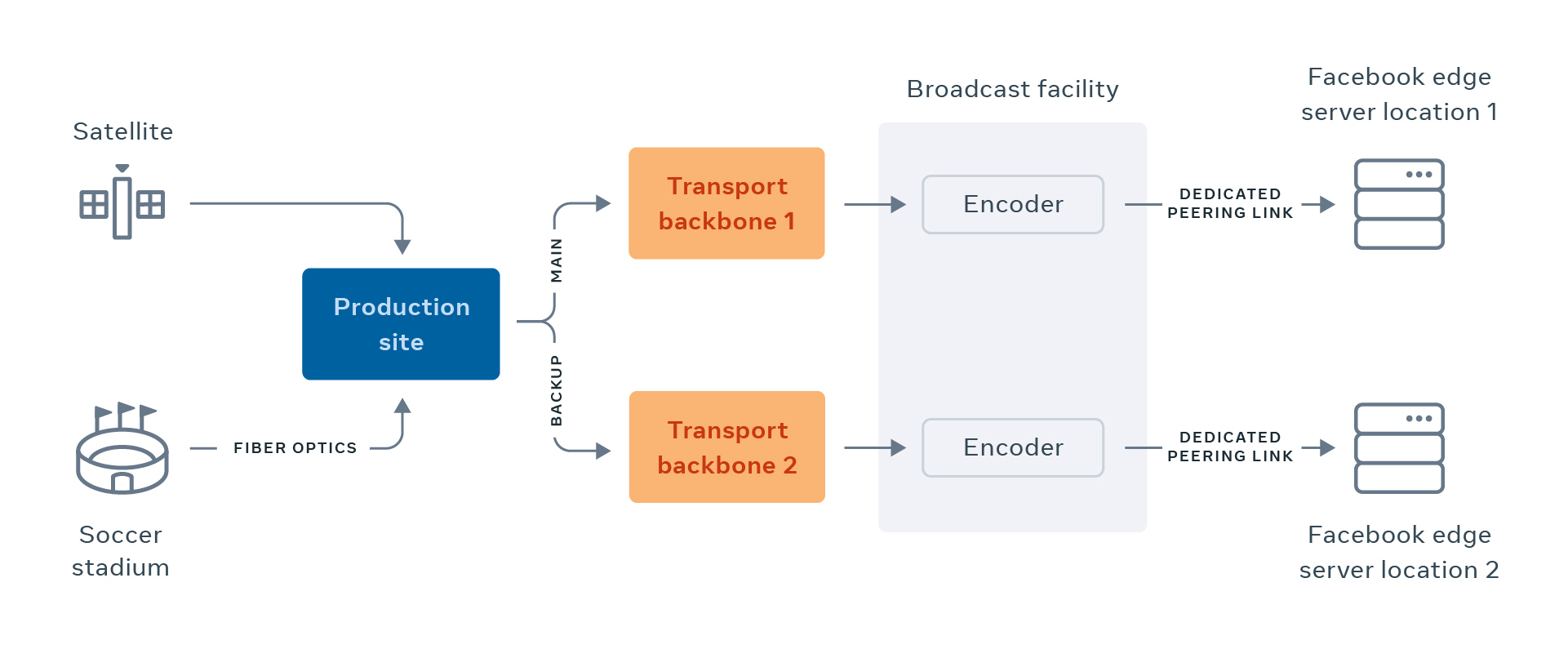 To support broadcast quality Live streaming, we leverage a broadcast facility that's connected to our data centers using dedicated and diverse connections.