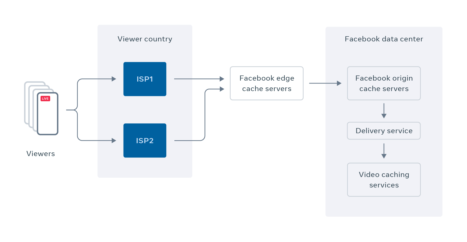 We have built robust infrastructure to protect our back-end services from thundering herd issues by developing novel forms of request coalescing and cache sharding that allow us to reliably deliver video content while ensuring realtime playback.