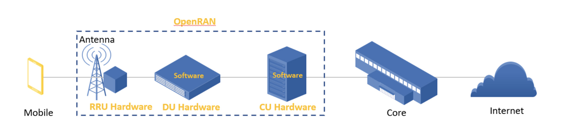In a traditional radio access network, the RRU hardware, DU hardware, and CU software are sold as a package. The goal of OpenRAN and the Evenstar program is to decouple these elements and provide alternative solutions supporting standard interfaces.