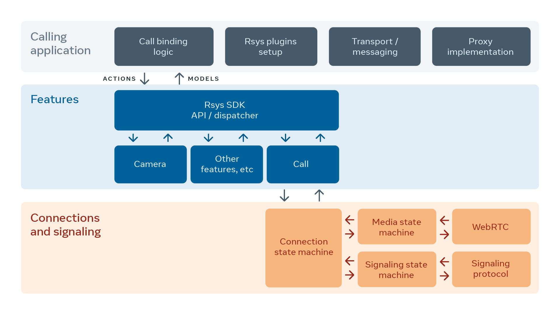 Rsys architecture for calling.
