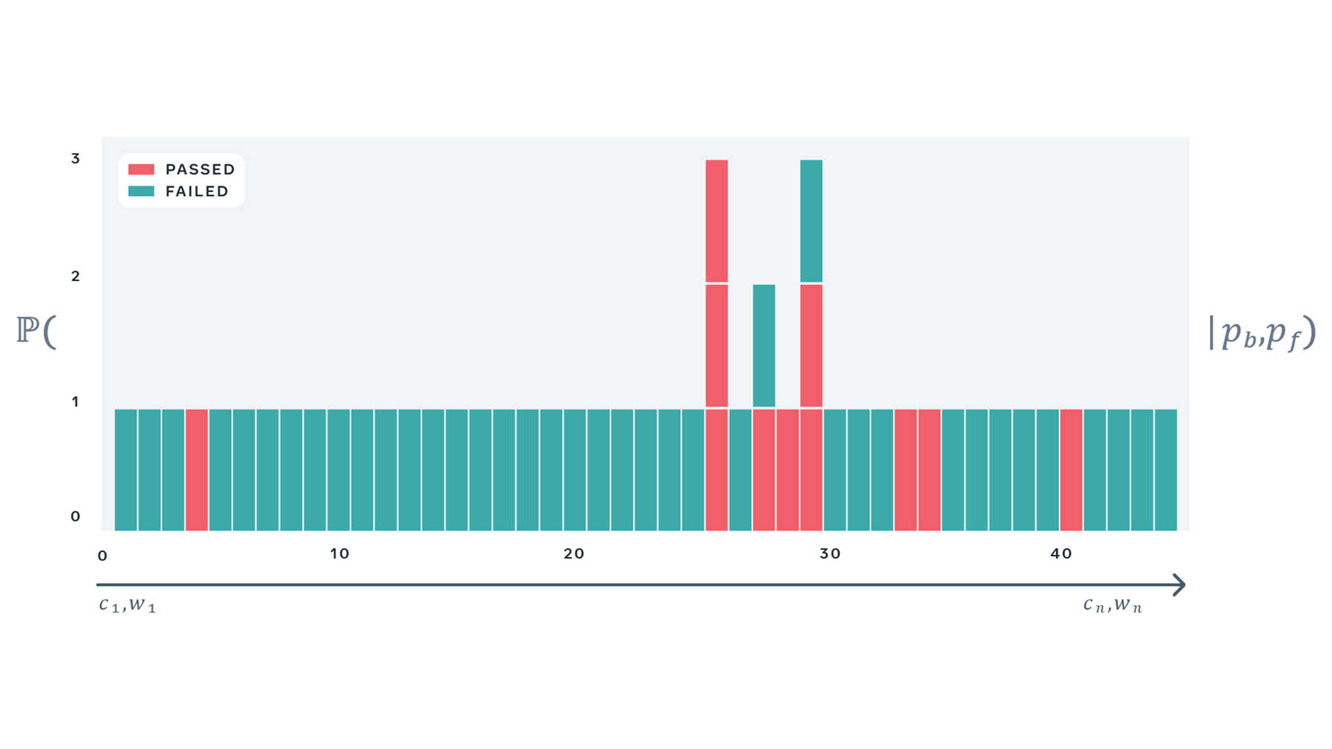 Probabilistic Flakiness: How do you test your tests?