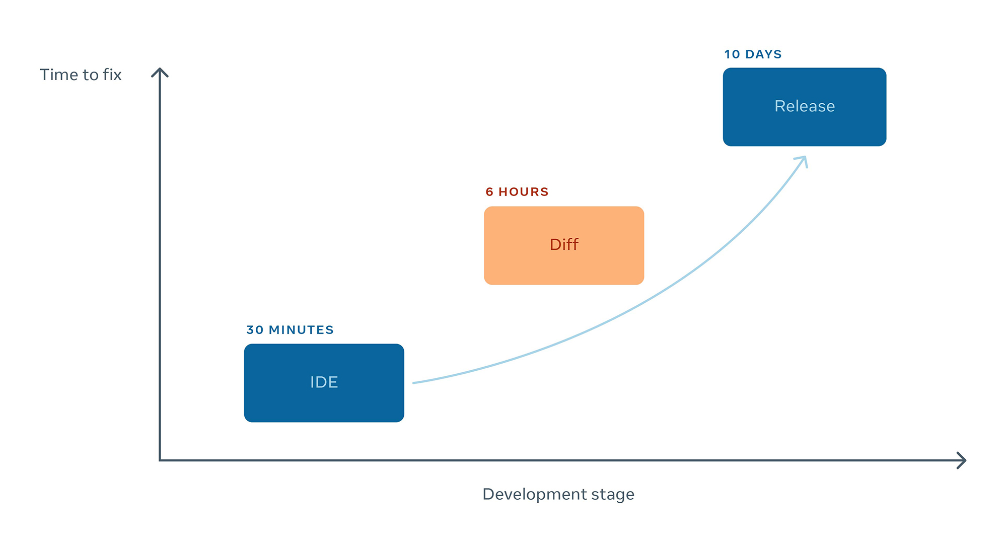 Average time required to fix issues increases exponentially the further a defect makes it in the development stage.