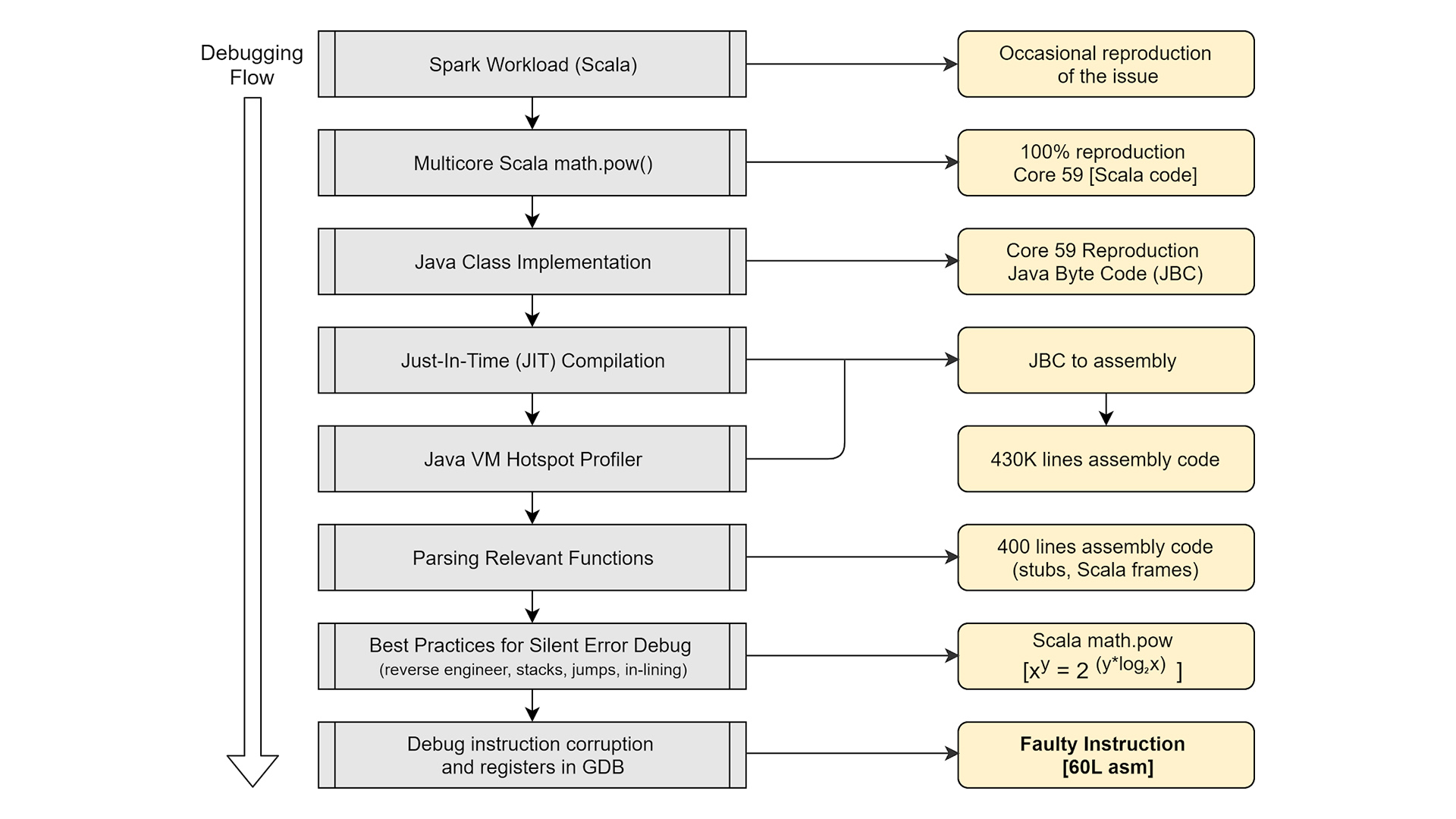 Diagram documenting the root-cause flow for silent data corruption