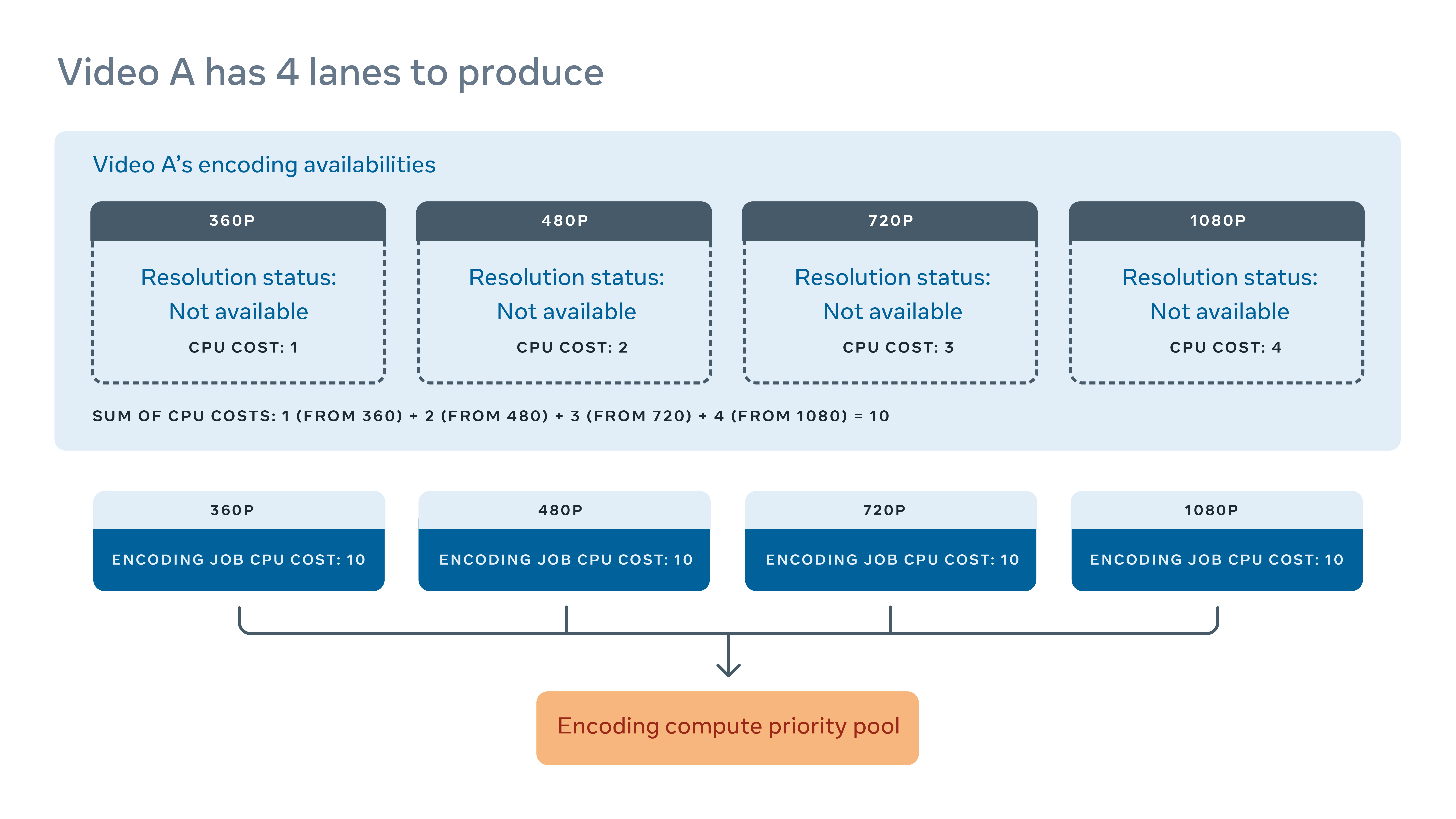 Video encoding model encoding lanes