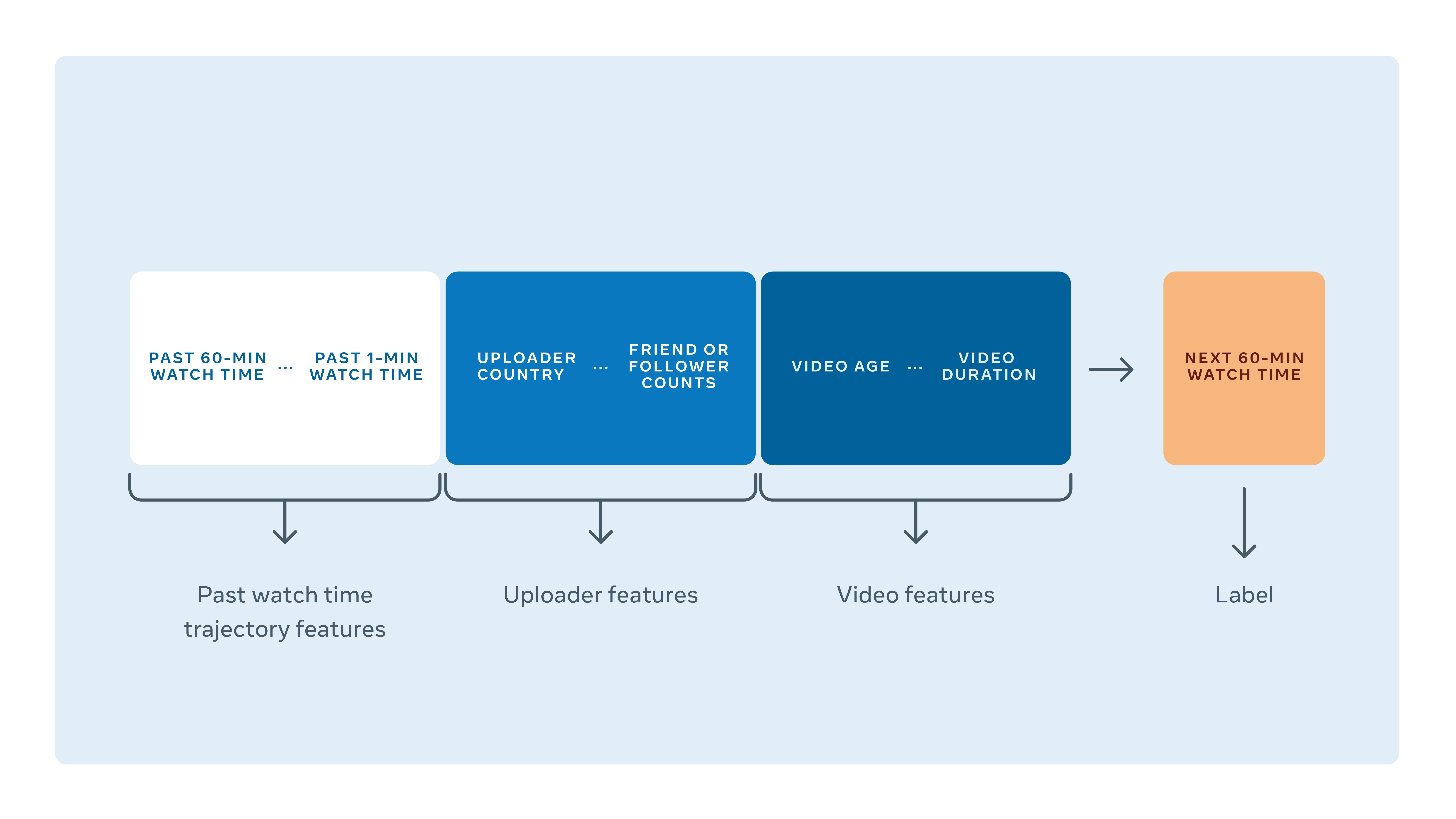video encoding machine learning model