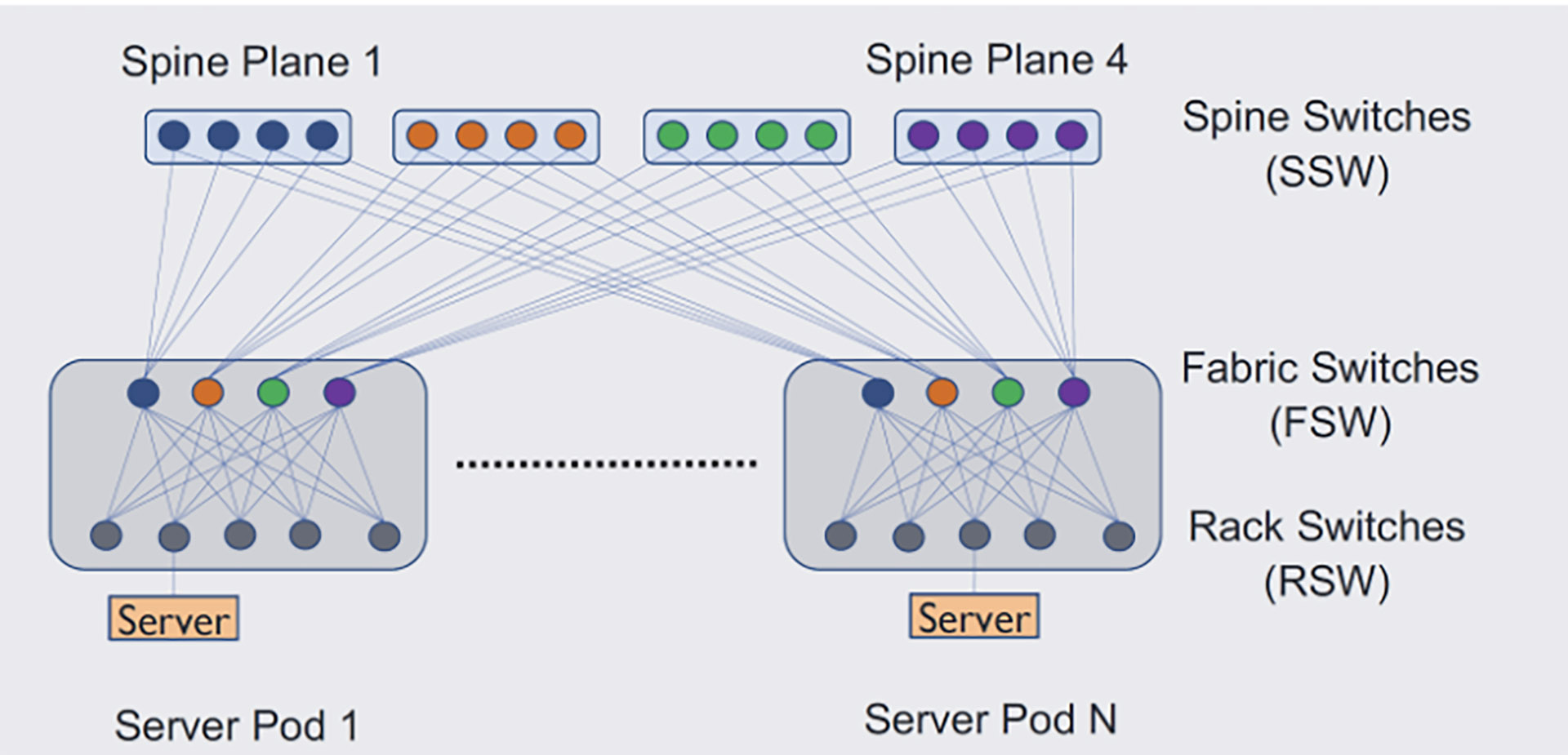 Data center fabric architecture, which consists of server pods and spine planes, supports growing compute and network demands.