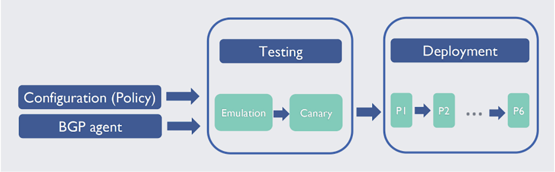 Testing and deployment pipeline.