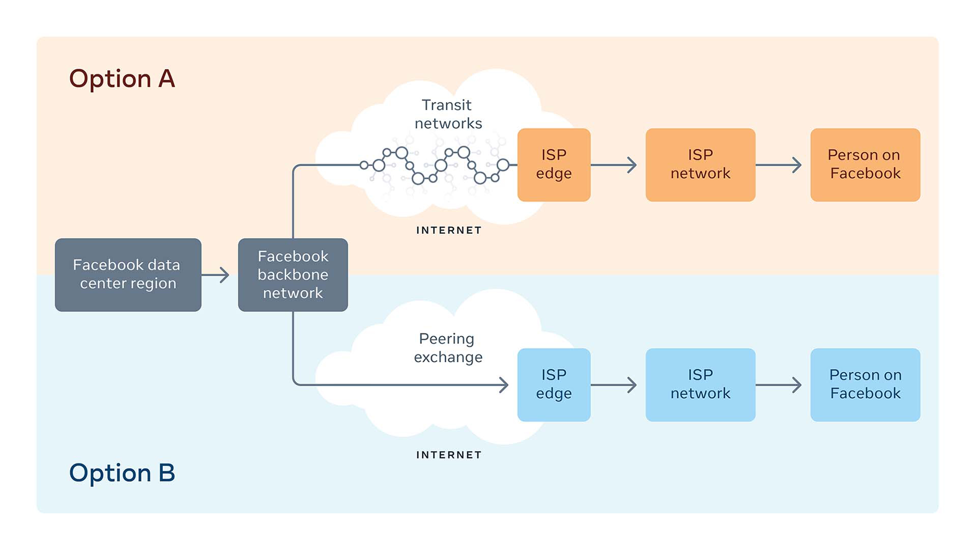 Peering automation uses the shortest path for a video before it reaches your device: