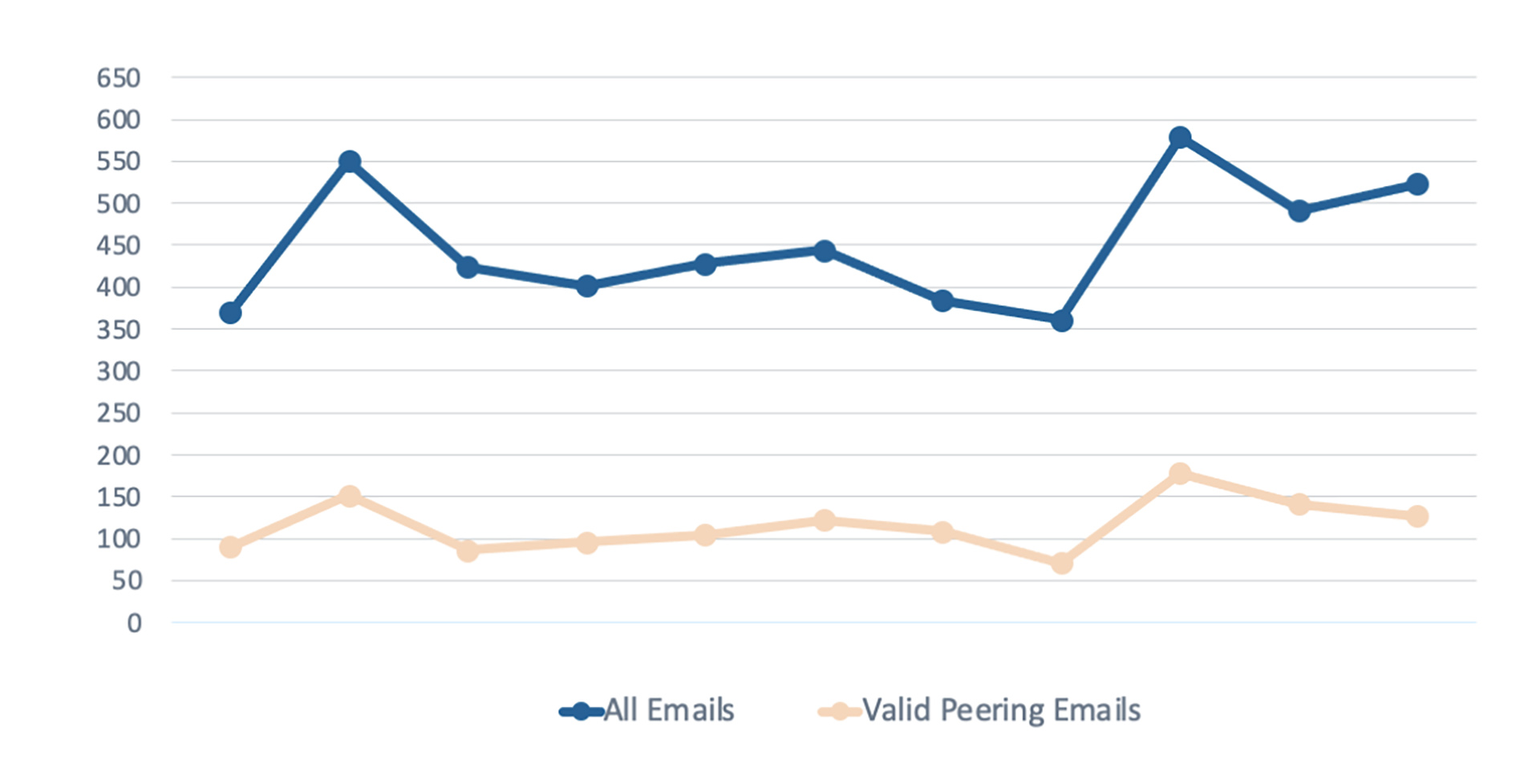we have automatically pushed over 1,400 public peering sessions — for a time savings of more than 8 hours per week.