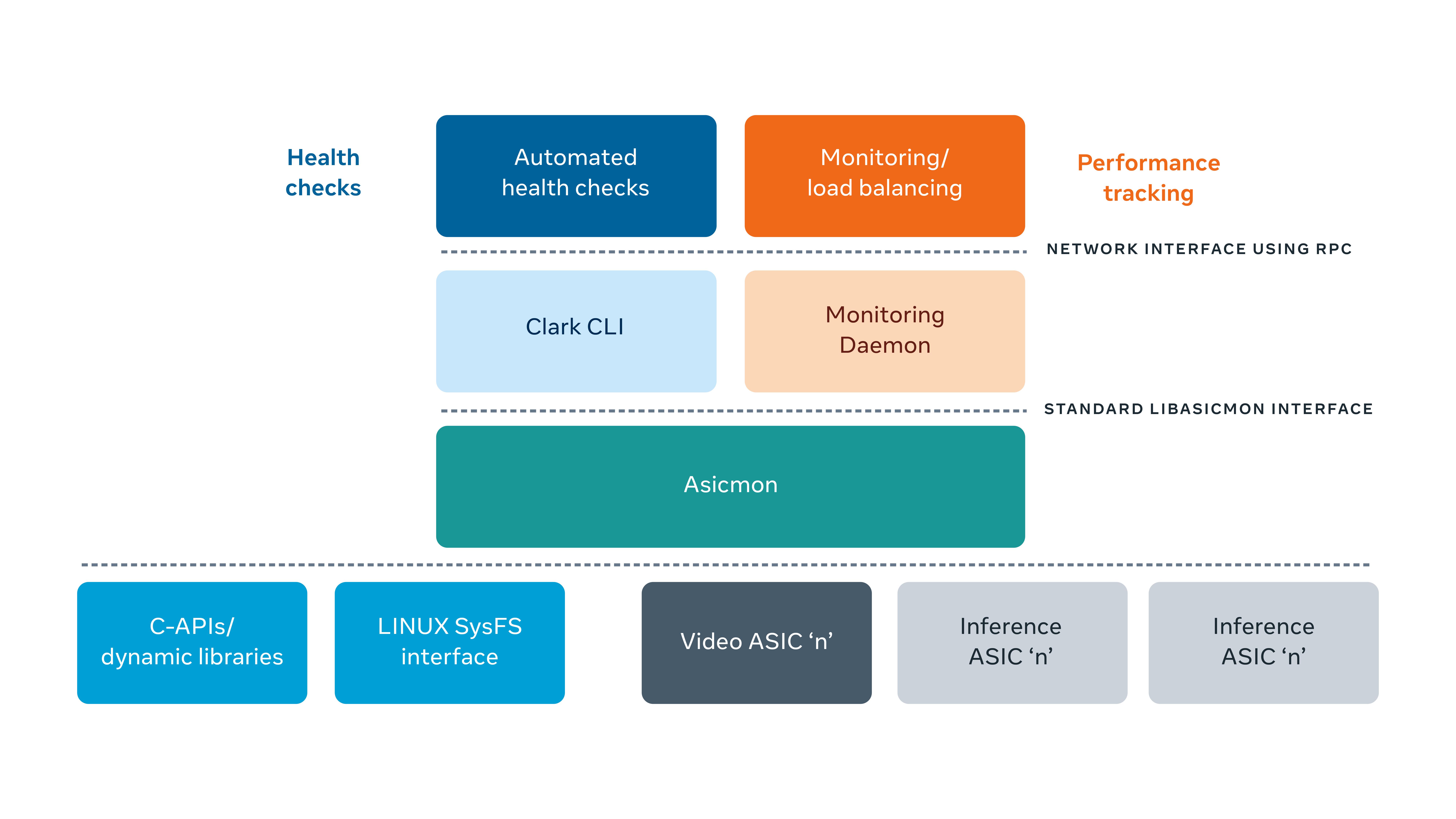 Asicmon: A platform agnostic observability system for AI accelerators